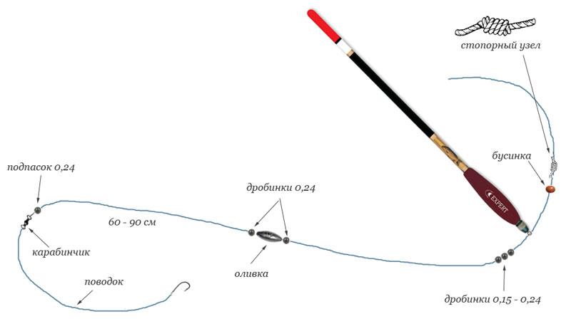 как снарядить поплавковую удочку с двумя крючками