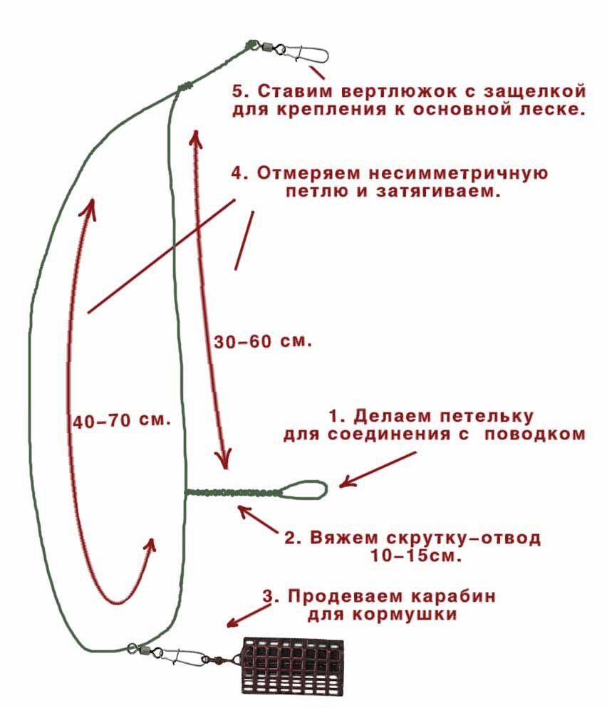 Несимметричная петля для фидера