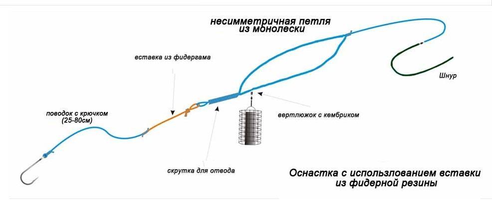 фидерная несимметричная петля